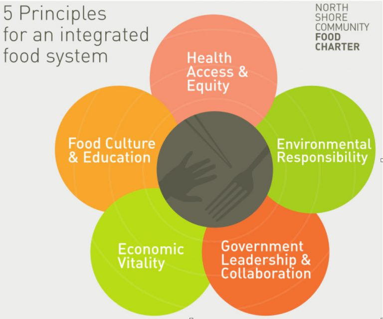 Figure: five principles for an integrated food system.